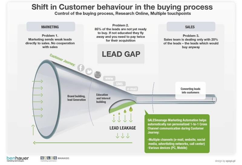 lead nurturing salesmanago