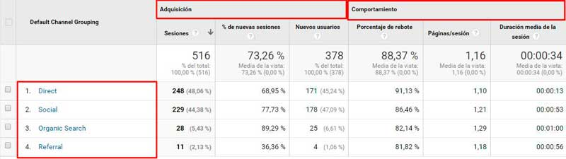 fuente-medio-google-analytics