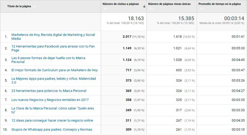 Marketeros de Hoy TOP10 paginas