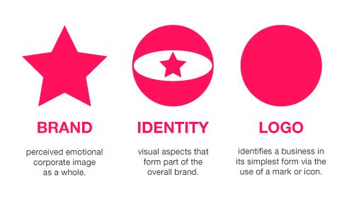 marca identidad y logo