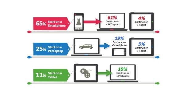 consejos seo trafico web mobile