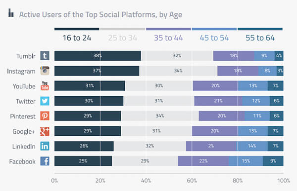 Importancia del contenido social