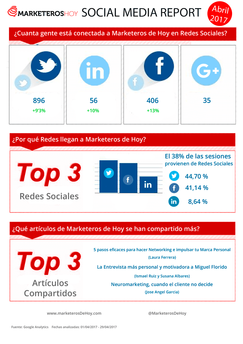 Marketeros de hoy social media report abril 2017