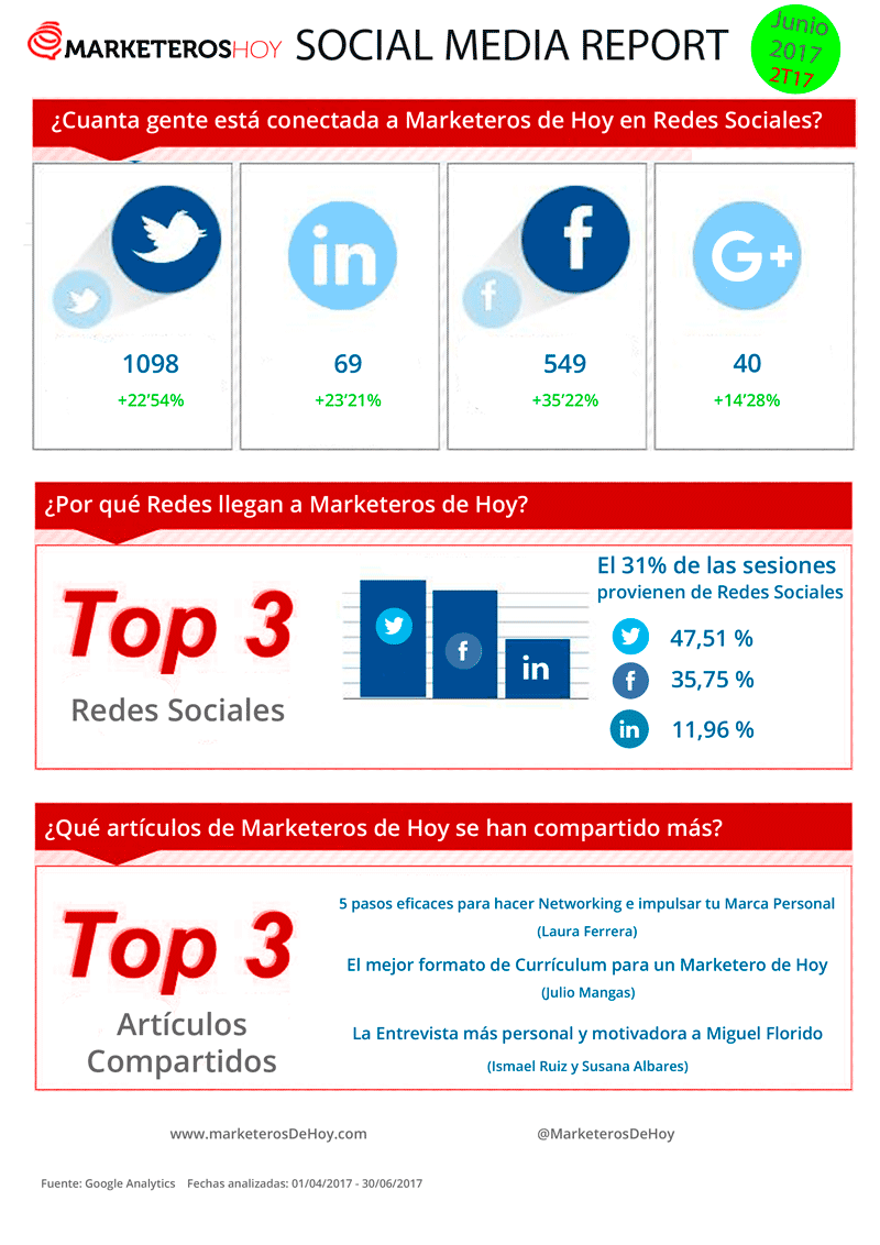 Marketeros de Hoy: Social Media Report junio 2017