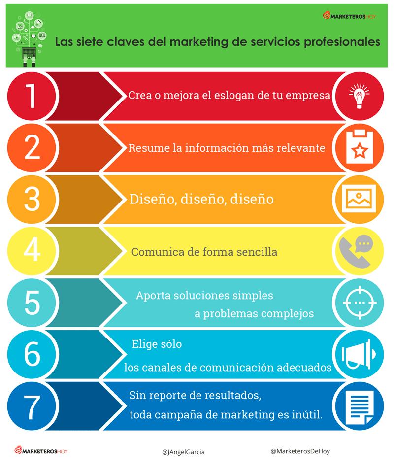 INFOGRAFÍA Las siete claves del marketing de servicios profesionales