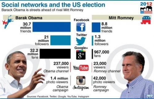 marketing digital en politica