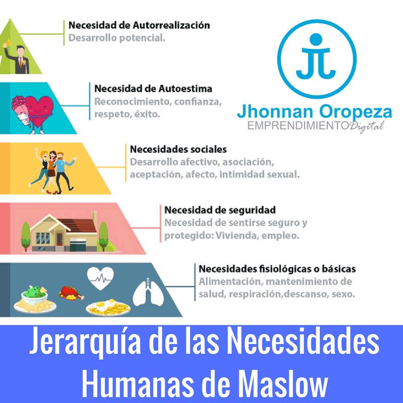 Jerarquía de las necesidades humanas de Maslow