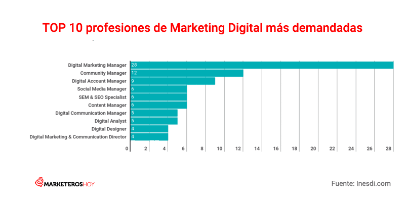 profesiones de Marketing Digital más demandadas