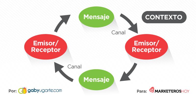 ciclo de un plan de comunicacion