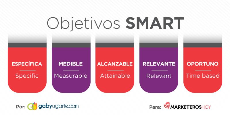 plan de comunicacion Objetivos Smart