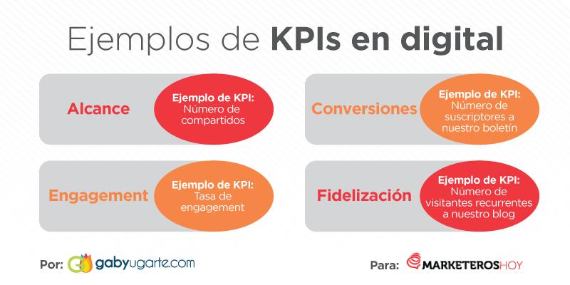 plan de comunicacion ejemplos KPIs