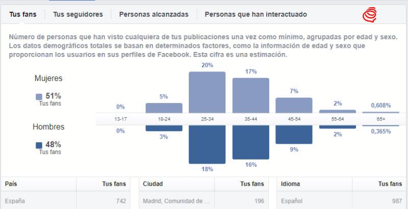 facebook audiencia y perfil de seguidores