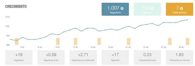 Herramientas para analizar las estadísticas de Instagram: metricool