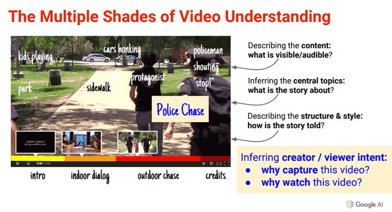 comprensión del contenido que hay dentro de un video