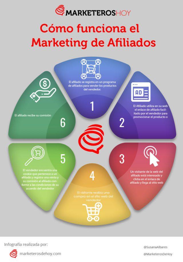 ¿Cómo funciona el Marketing de afiliación? Infografía