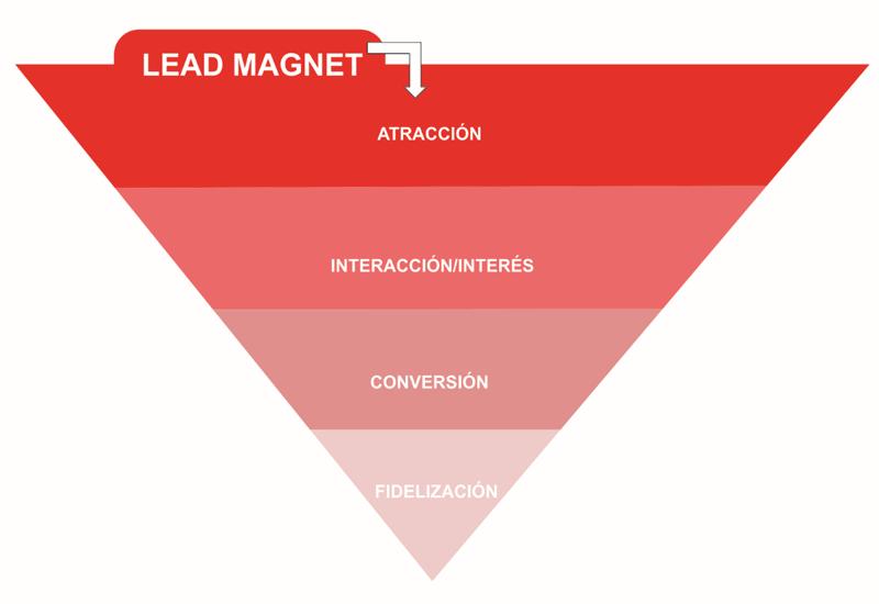 lead magnet forma parte de un embudo de ventas