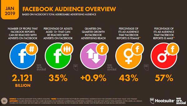 facebook-usuarios-we-are-social