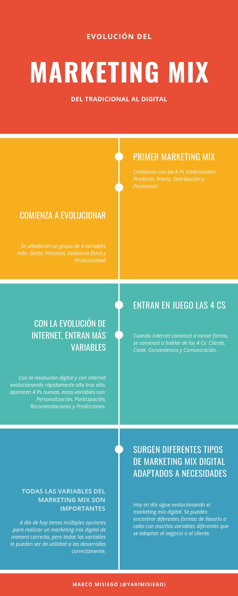 La evolución del Marketing Mix