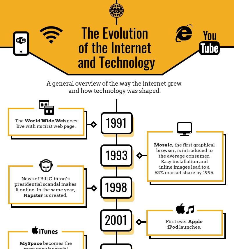 Infografia cronológica ejemplo