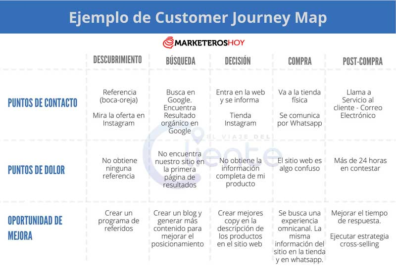 customer journey map ejemplo